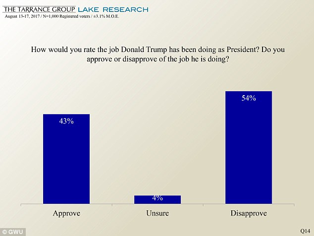 Trump's overall approval rating in the new poll stands at 43 per cent.