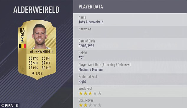 Toby Alderweireld, who finished in second with Spurs, has been ranked higher than Luiz