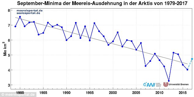 The loss falls in line with the averages of the past ten years and falls far below the numbers from 1979 to 2006. Pictured: sea ice minima from 1979 to 2017