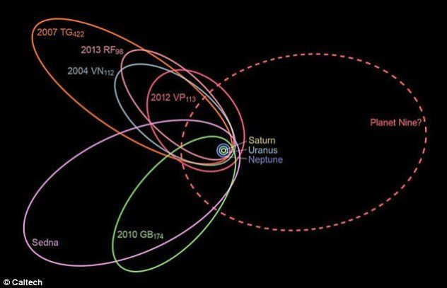 In 2016, the researchers examined the orbits of six objects in the Kuiper Belt - a distant region of icy bodies stretching from Neptune outward toward interstellar space. His findings revealed that the objects all had elliptical orbits that point in the same direction and are tilted 30 degrees 'downward' compared to the plane in which the eight planets circle the sun