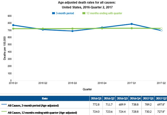 The CDC's latest quarterly estimates show in green that the overall death rate in the US will continue to climb over the course of this year (shown in green), if the current trends continue