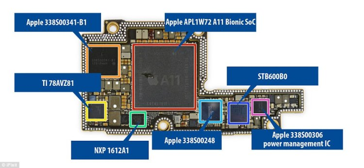 The other side is home to the A11, the Apple chip at the heart of the phone. It also houses a range of other Apple chips which experts are yet to identify.