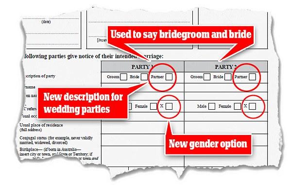 同性婚姻 gender lgbt