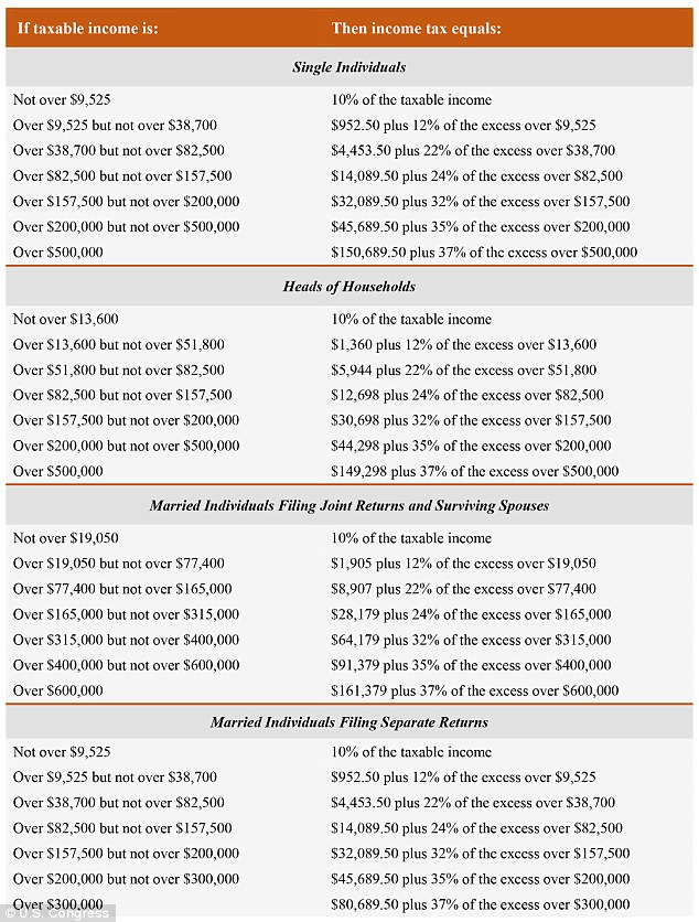 THE NEW RATES: A joint committee of House and Senate negotiators released this chart showing the personal income tax brackets for 2018, provided the bill becomes law