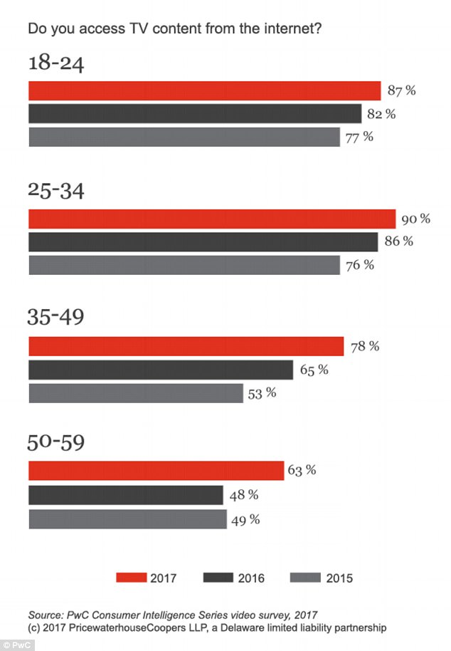 Among all ages, consumers between 25-34 access TV content via the internet the most