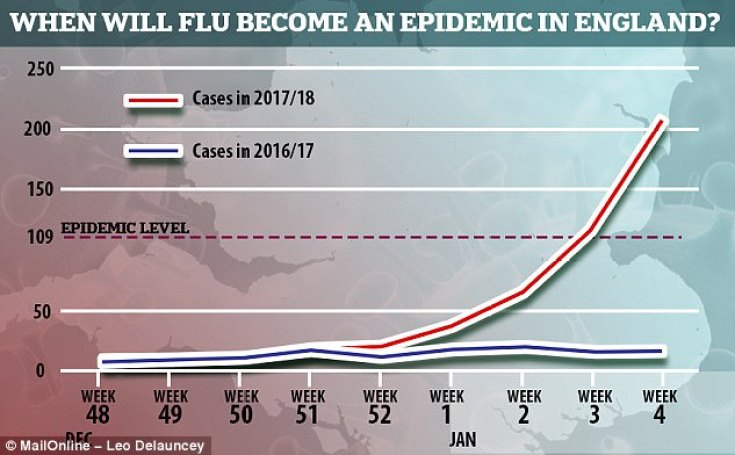 Between the last week of December, dubbed 51, and the first week of January, dubbed one, England saw a 77 per cent jump in flu symptoms