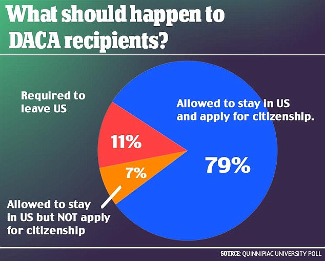 A Quinnipiac University poll released last week found that a massive majority of Americans want DACA beneficiaries to be able to stay in the U.S. and apply for citizenship