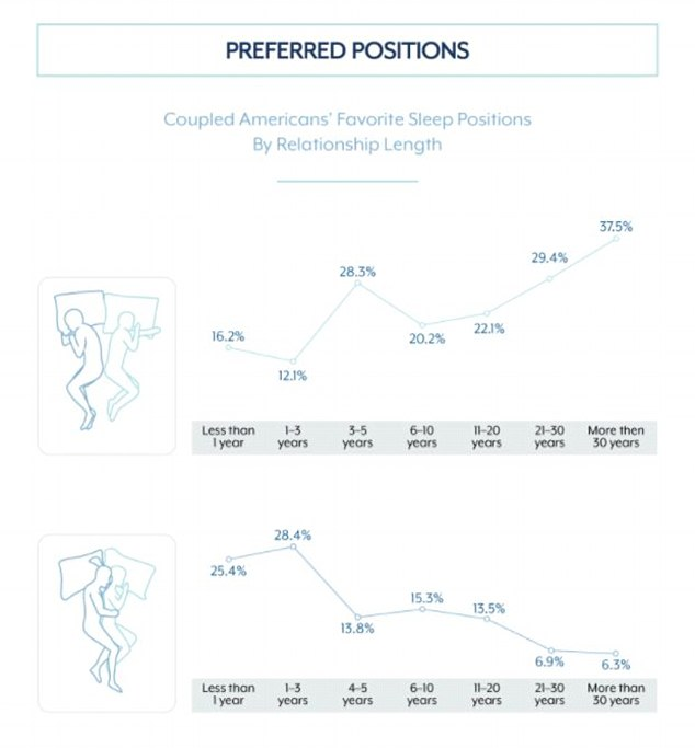 Over time: Preferred positions also change over time, with sleeping back to back becoming more common as couples' relationships last