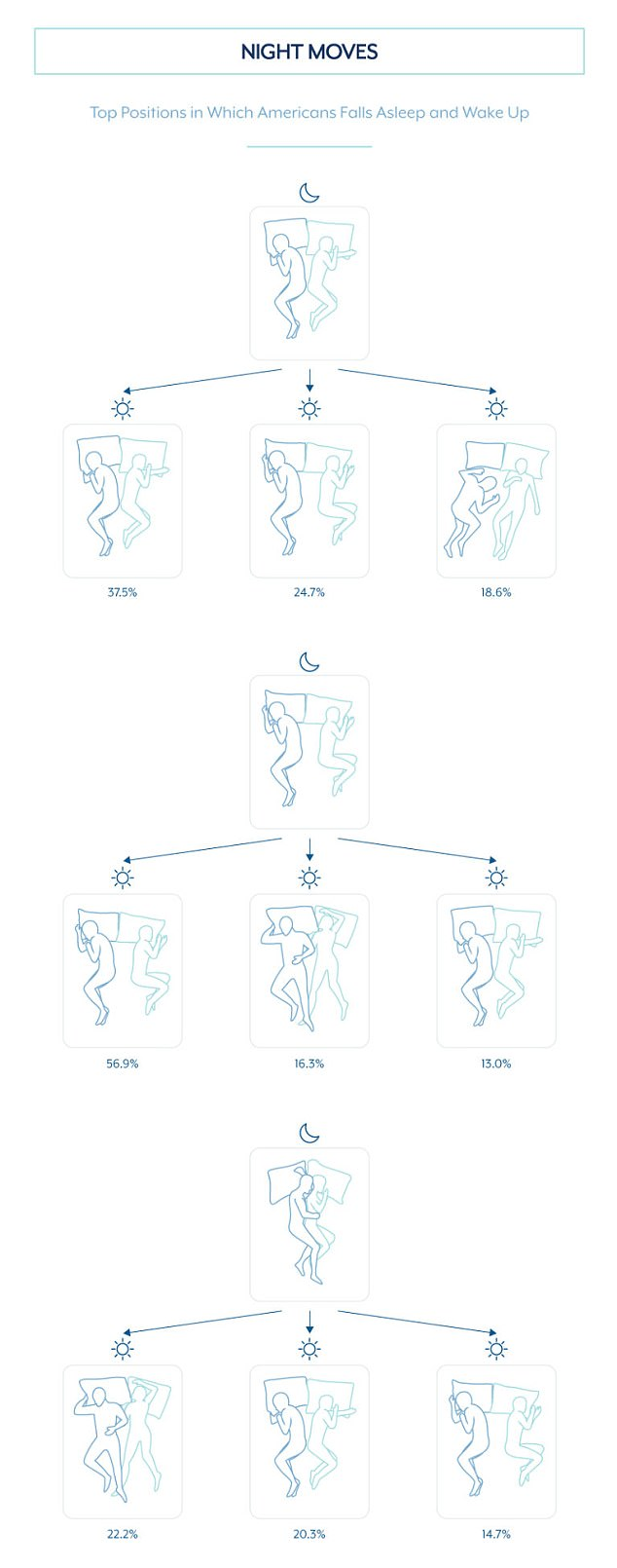 Get around: Couples sleeping back-to-back were least likely to change position in the night according to this night-moves diagram