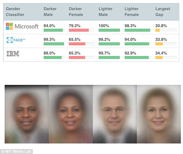 In a 2018 study titled Gender Shades, a team of researchers discovered that popular facial recognition services from Microsoft, IBM and Face++ can discriminate based on gender and race