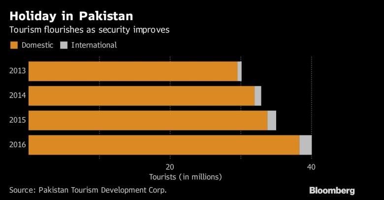 PTDC data acquired by Bloomberg compares tourism figures from 2013 to 2016.  ─ Photo courtesy Bloomberg