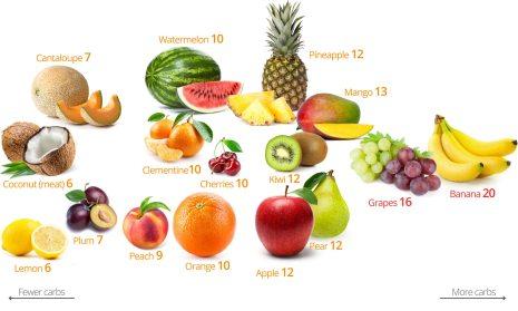8 KETO DIET FOR BEGINNERS FOOD LIST TO AVOID