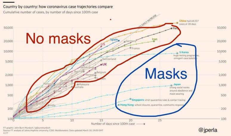 Should You Wear a Mask in Public for Coronavirus? — Diet Doctor