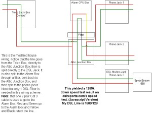 DSL and HOME ALARM SYSTEMS DSL FAQ | DSLReports, ISP