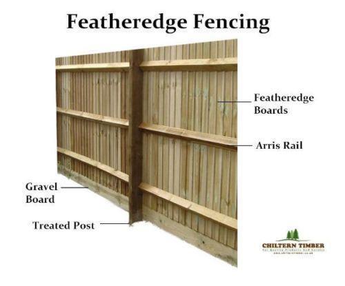 Wooden Gravel Boards Fencing Ebay