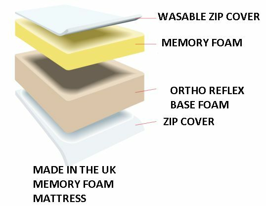 Memory Foam Orthopaedic Mattress Double King 3ft 4ft 5ft Depths 6 8 10 12