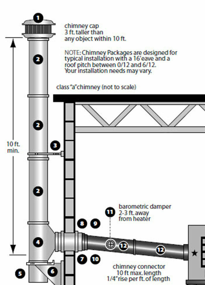 Wood Stove Chimney Installation Kit