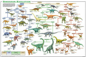 dinosaur poster products for sale ebay