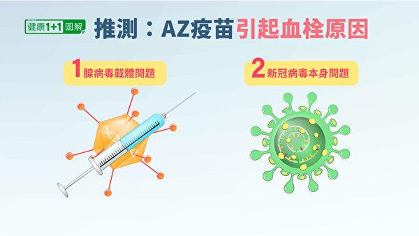 AZ疫苗为什么会导致人体产生针对血小板的自身免疫性? 据推测有两种可能性。  (生命1 +1 /时代)