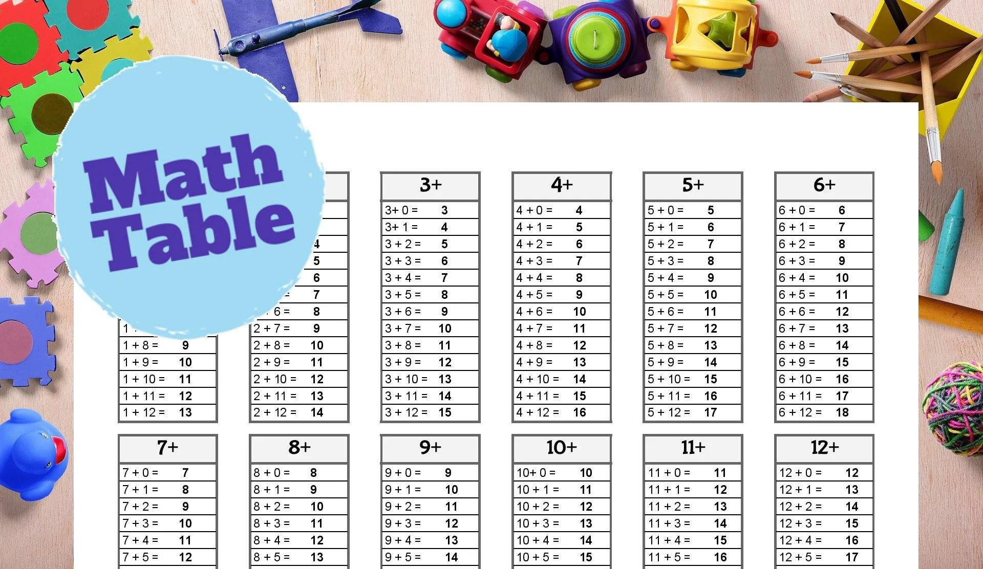 Math Addition Table Printable Math Sheet Educational Chart