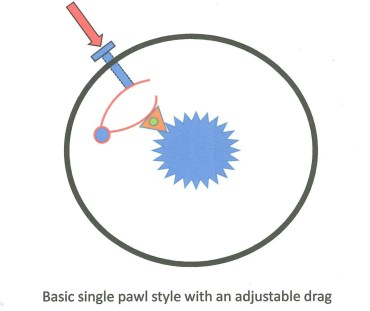 Diagram of click and pawl reel.