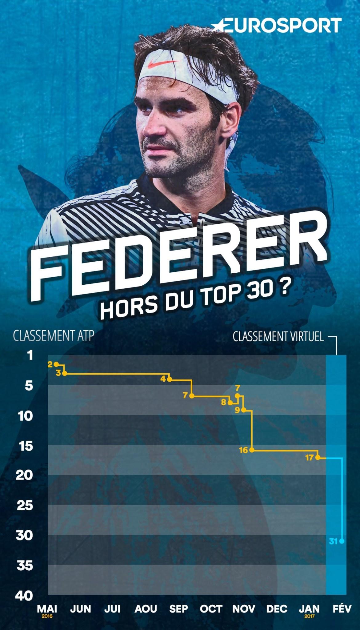 Roger Federer paie sa longue absence.