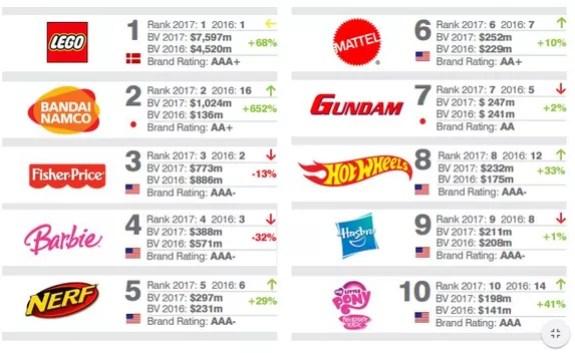 Le classement des dix marques les plus chères au monde selon Brand Finance.