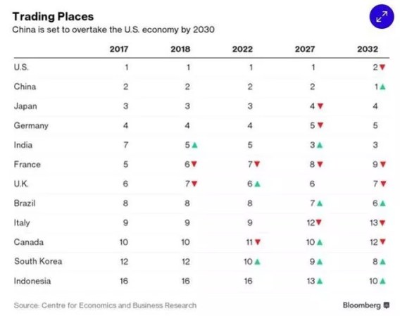 La France passera du 5ème au 9ème rang mondial entre 2017 et 2032, selon le Centre for Economics and Business Research.
