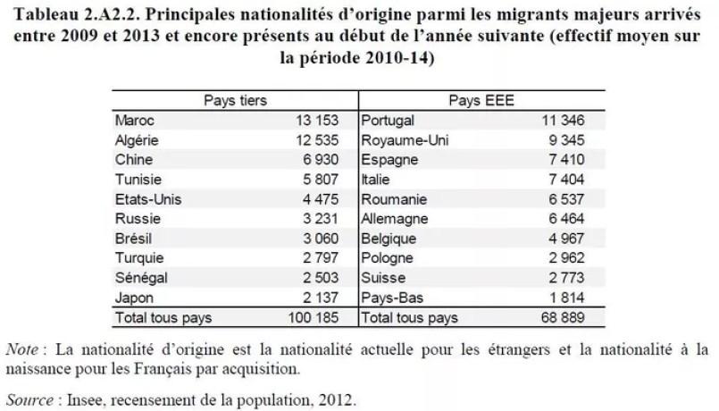 Quel Est Le Poids De Limmigration économique En France