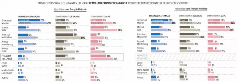 Sondage Le Rejet De Hollande S Amplifie A Gauche Anti K