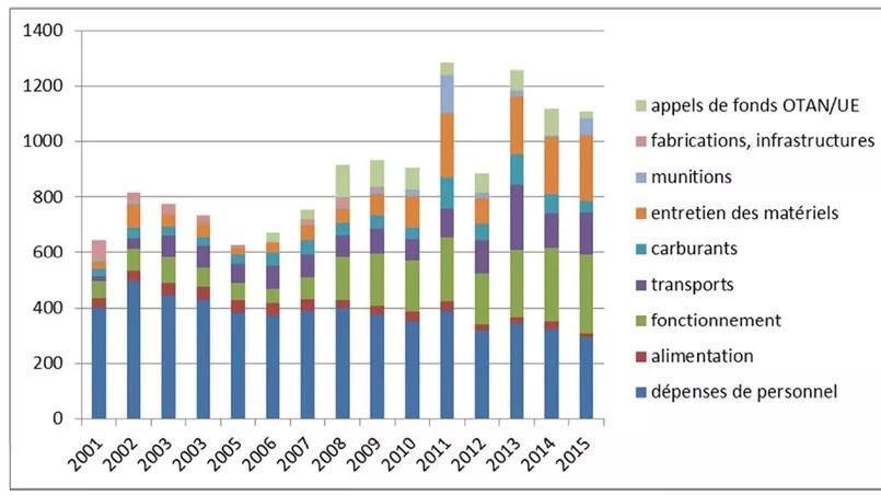 Evolution des surcoûts OPEX depuis 2001 (en millions d'euros)