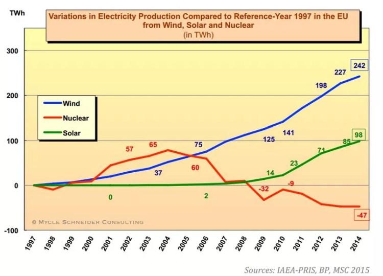 Variation de la production électrique depuis 1997 (bleu: énergie éolienne, vert: énergie solaire, rouge: nucléaire)