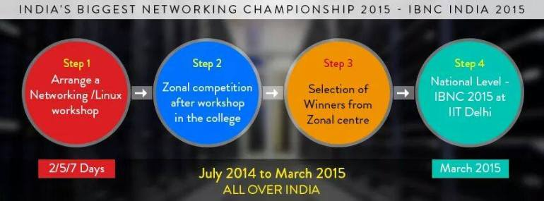 Two Day Cisco Networking Workshop in Vizag from August 21-22, 2014