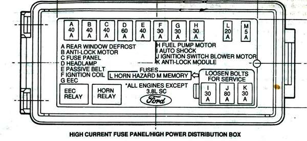 SOLVED: 93 Ford Thunderbird Fuse Box Diagram