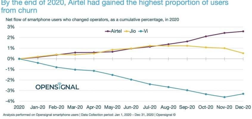 Airtel Gained the Most Subscribers Due to Better Network in 2020: Opensignal