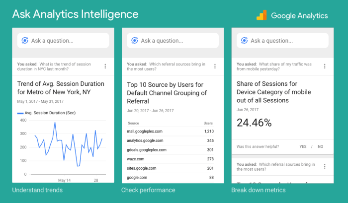 Google Analytics Gets Natural Language Processing Support With Machine Learning