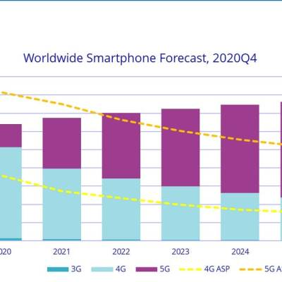 Global Smartphone Shipments to Grow by 5.5 Percent in 2021 Due to 5G: IDC