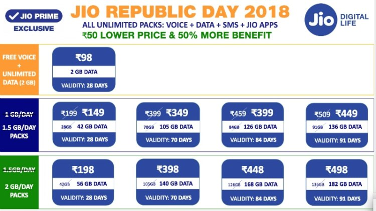 Jio 1GB Per Day Plans Will Offer 1.5GB a Day from January 26, 1.5GB Per Day Plans Will Give 2GB a Day