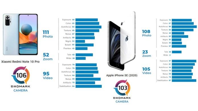 Redmi Note 10 Pro (Global) Beats iPhone SE in Camera Performance: DxOMark