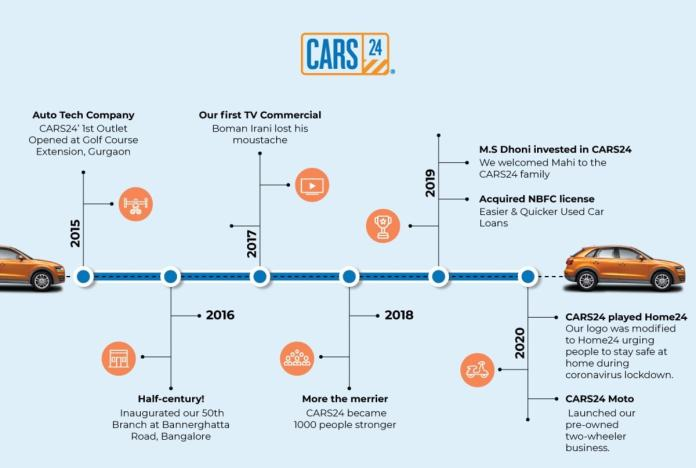 cars 24 graph Cars24
