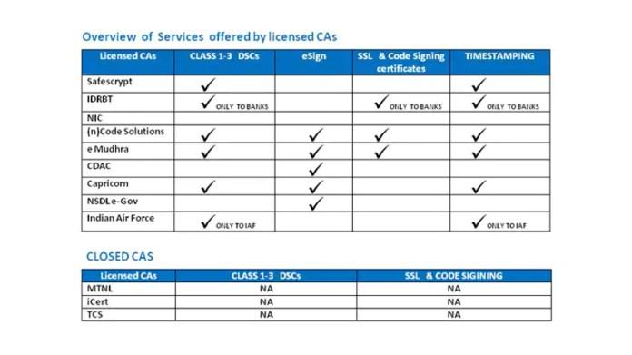 dsc india licensed vendors Digital Signature Certificate