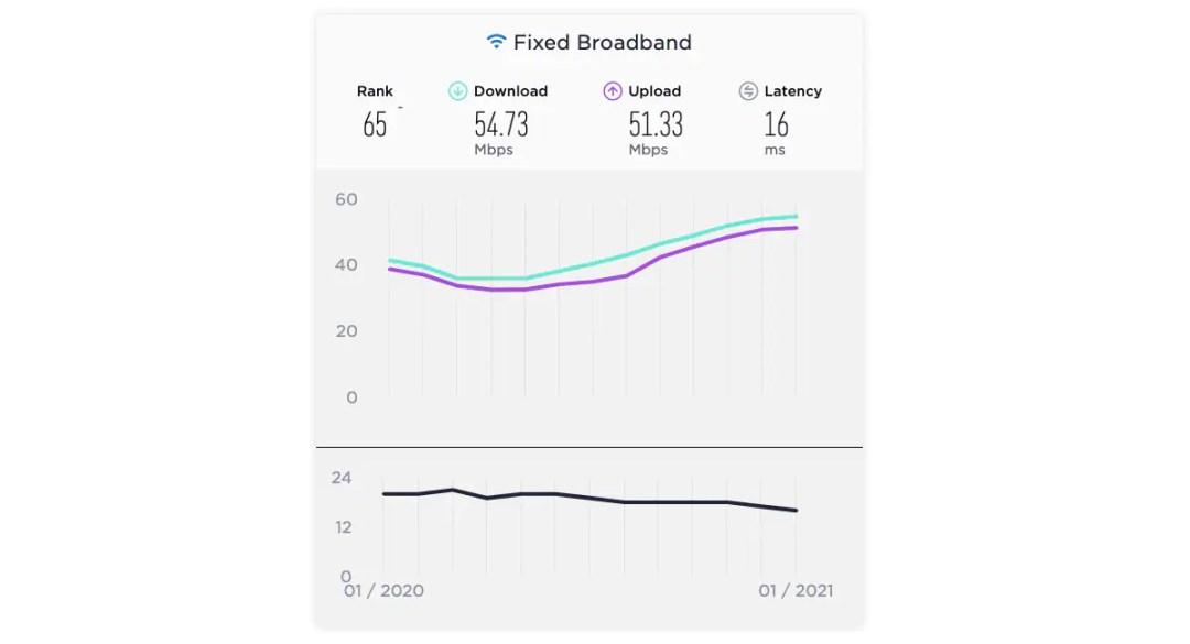 fixed broadband download upload speeds india january 2021 ookla speedtest global index fixed broadband  broadband