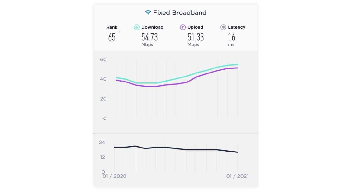 fixed broadband download upload speeds india january 2021 ookla speedtest global index fixed broadband  broadband