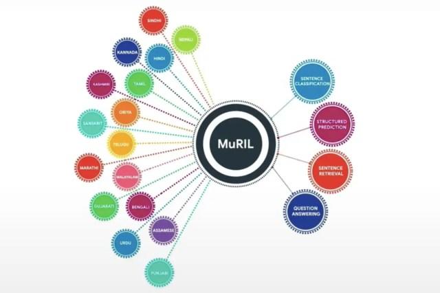 google muril image Google MuRIL