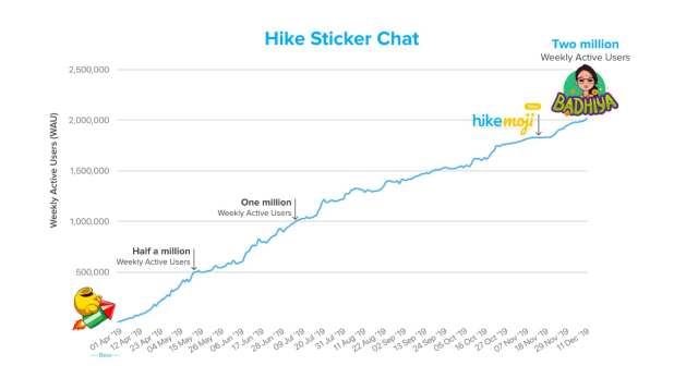 hike sticker chat weekly active users Hike Sticker Chat  Hike Messenger  Hike