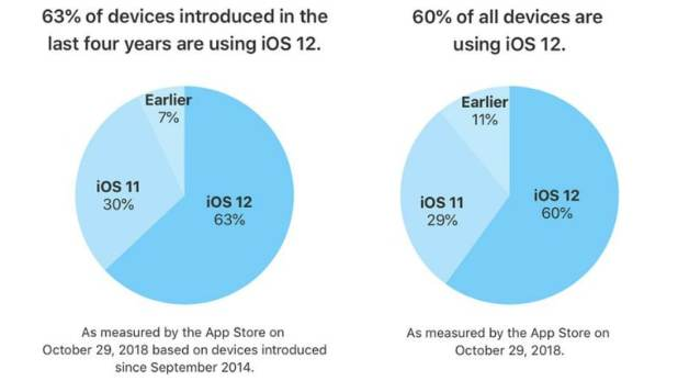 ios 12 october 29 distribution iOS 12
