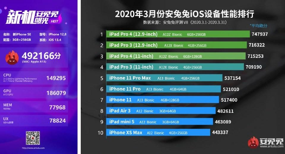 iphone se 2020 apple antutu benchmark iPhone SE 2020