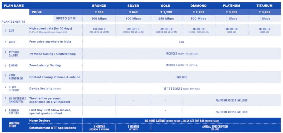 jio fiber plans Jio Fiber plans