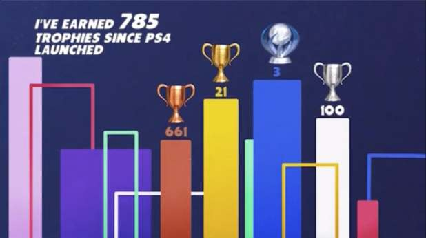 Sony My PS4 Life Compiles Your Gaming History in a Shareable Video