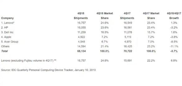 pc shipments q4 2018 idc PC shipments worldwide
